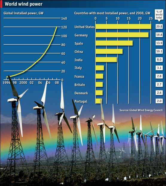 Economist graph showing wind production increasing