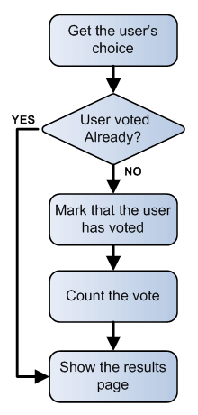 Flowchart showing how the News24 vote process works