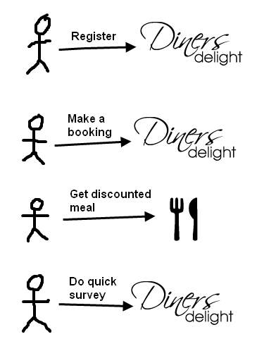 diners-delight