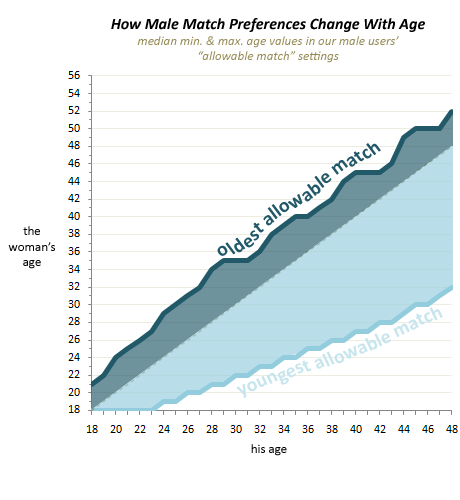 Graph showing the ages of women acceptable to men as they age